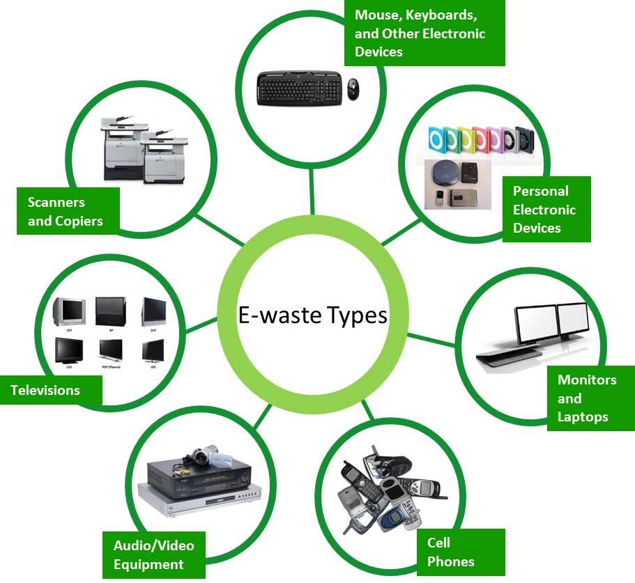 a solution to e waste Policy solutions for managing e-waste by wes muir on friday, sep 25th, 2009 share click to share on twitter (opens in new window)  as an example of support for proper e-waste disposal, wm.